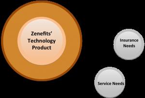 Zenefits hub model