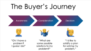 Q4i Buyers Journey stages