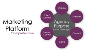 Q4i Insurance agency marketing platform