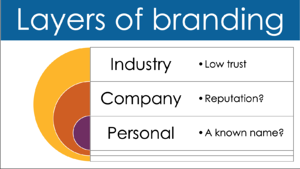 Q4i Layers of Branding