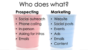 Q4i Prospecting Marketing responsibilities