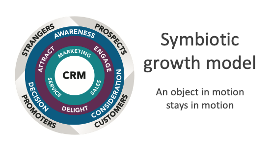 Symbiotic Growth Model