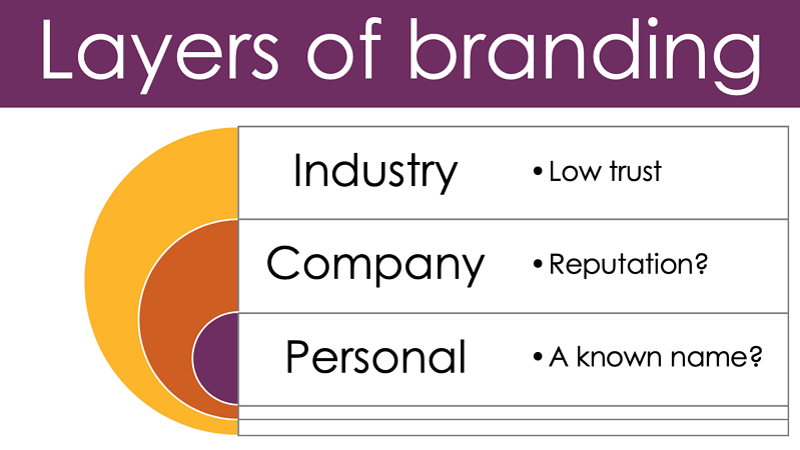 Layers of branding Q4i Marketing