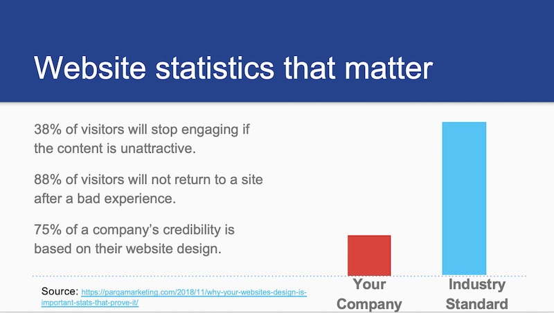 Website Statistics Q4Live Nashville 19