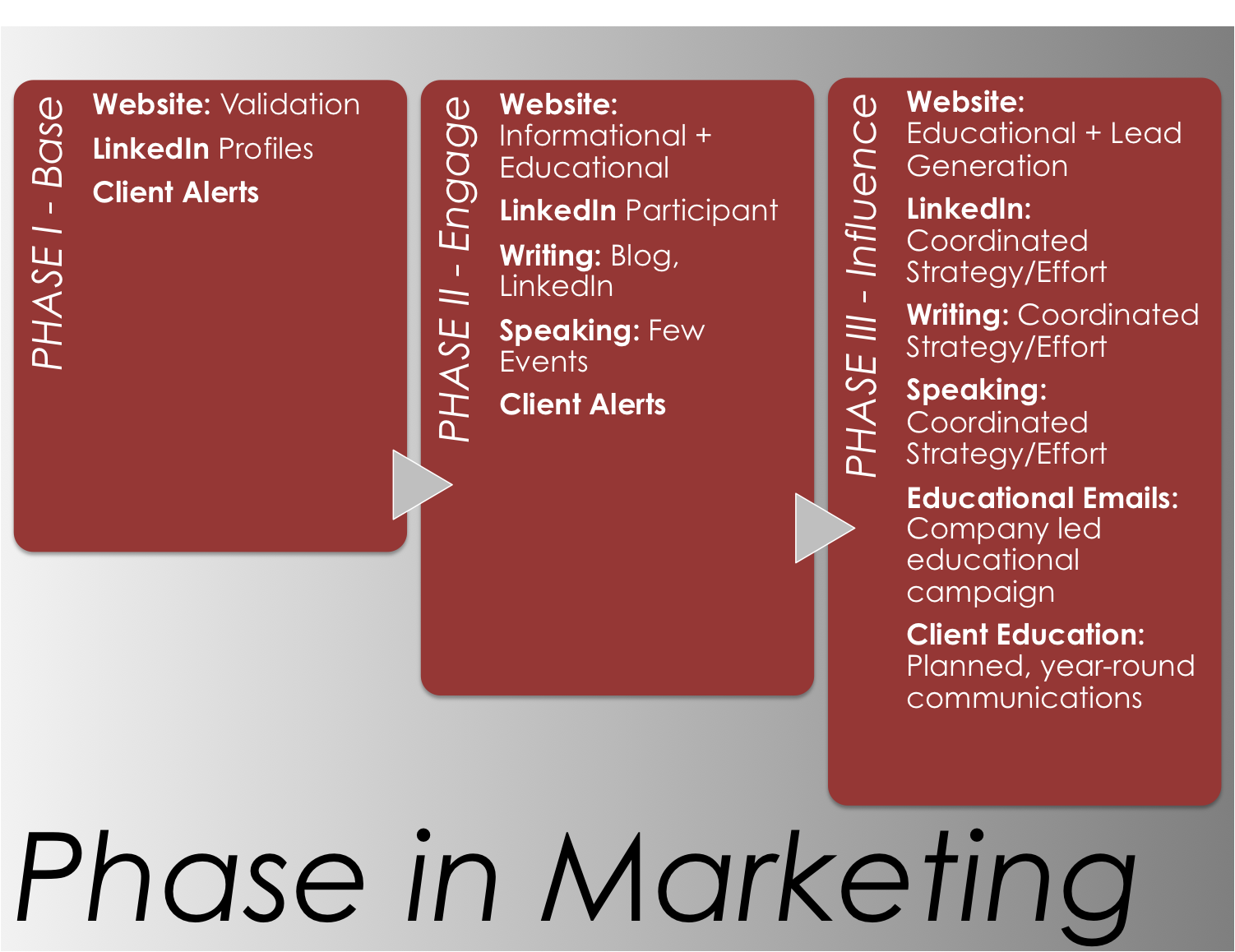 6 Insurance Marketing Ideas Your Agency Needs to Embrace